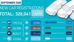 Продажи новых авто в Великобритании в сентябре снизились на 4,4%