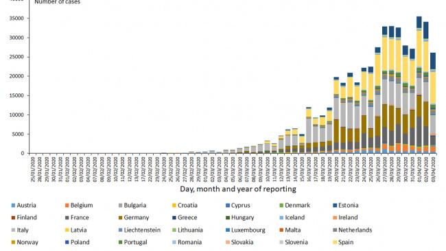 За сутки в ЕС и Великобритании зафиксировано 26 тыс 115 случаев коронавируса