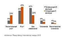 Почти 70% жителей России рассчитывают на рост доходов в 2012 году