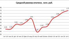 Средний размер ипотечного кредита в России в октябре вырос почти на 13%