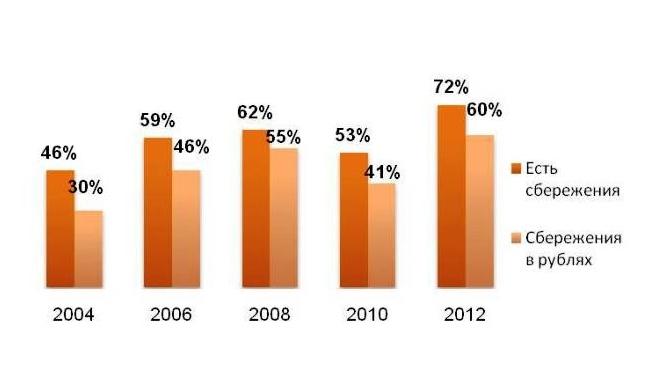 72% россиян имеют денежные сбережения