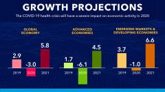 МВФ: на фоне COVID-19 мировой ВВП в 2020г. упадет на 3%, а ВВП России – на 5,5%