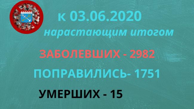 В Ленинградской области за сутки коронавирусом заболело 54 человека