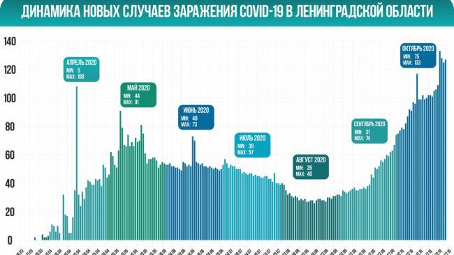 В Ленобласти за сутки коронавирусом заболело 127 человек