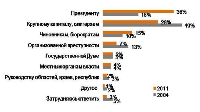За 8 лет россиян, уверенных в том, что главная власть – у президента, стало на 100% больше