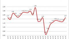 "Банки РФ в 2020 г. на фоне ""вирусного"" кризиса на 26% сократили выдачу потребкредитов"