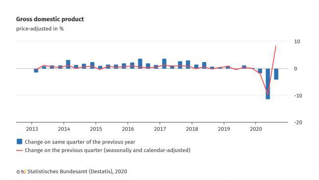 ВВП Германии в 3-м кв снизился из-за пандемии в годовом выражении на 4,2%