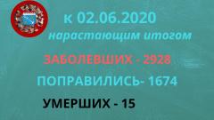 В Ленинградской области зарегистрировано 4 смерти от коронавируса за сутки