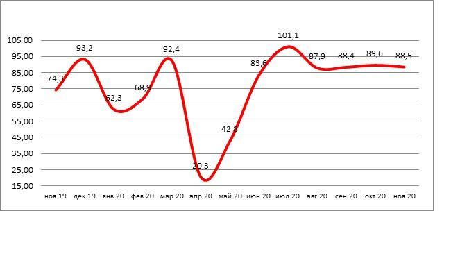 Банки РФ предоставили в ноябре 88,5 тысяч автокредитов