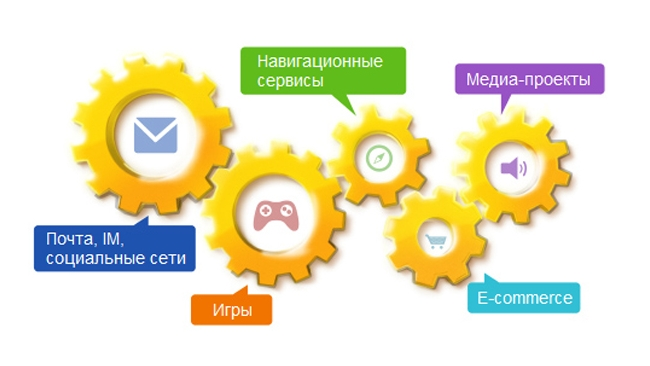 Финансовые итоги 2011 года Mail.ru Group превзошли ожидания на 157%