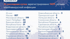 В РФ за сутки коронавирусом заболело 1 тысяча 459 человек. Зафиксировано 13 смертей