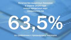 НБКИ: Банки РФ в апреле сократили выдачу кредитных карт почти на 64%