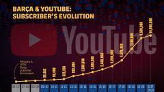 """""""Барселона"""" стала первым в мире клубом с 10 млн подписчиков в YouTube"""