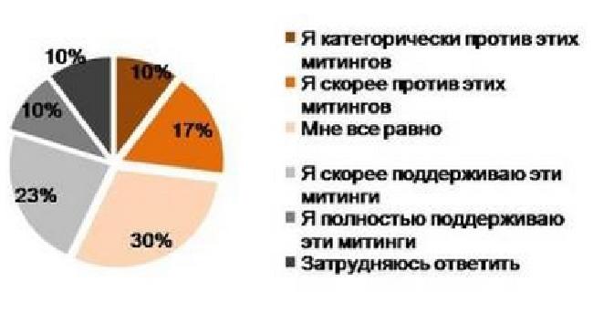 """Митинги раскололи россиян на три равные части: """"за"""", """"против"""" и """"все равно"""""""