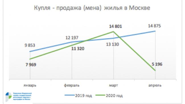 Вторичный рынок жилья Москвы в апреле сжался почти в три раза