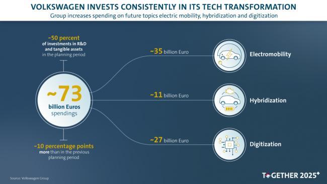 """Группа Volkswagen за 5 лет вложит 73 млрд евро в """"технологии будущего"""""""