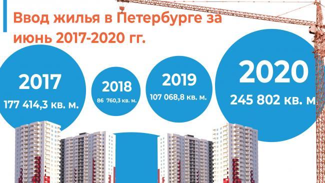 Июнь в Петербурге стал лучшим по вводу жилья за четыре года, несмотря на пандемию