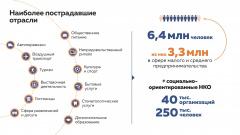 ВВП России в карантинном апреле упал на 12% - оценка Минэкомразвития
