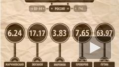 ЦИК: обработано 98% бюллетеней, у Путина 63,97% голосов