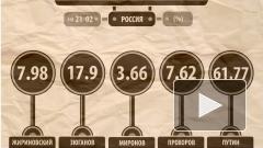 После подсчета 15% голосов Путин остается лидером на выборах Президента РФ