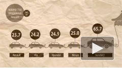 Hyundai Solaris стала лидером продаж среди иномарок в России с начала года