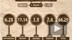 Выборы президента России: Путин получил 64,29% голосов по итогам обработки 95% бюллетеней