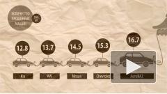 Жители Петербурга за год купили 190 000 новых легковых автомобилей