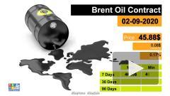 Цена нефти Brent поднялась почти до $46 за баррель