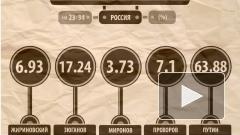 Владимир Путин набрал 63,88% голосов по итогам обработки 40% бюллетеней