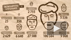ФМС раскрыла, сколько в Петербурге официальных гастарбайтеров