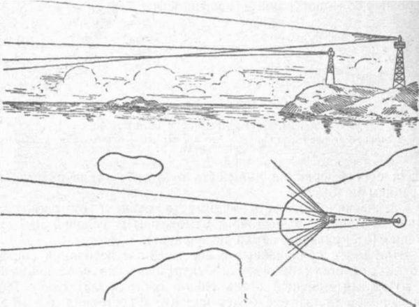 Так выглядит навигационный створ. Рис. https://flot.com