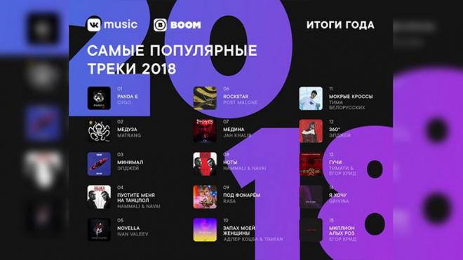 Какие песни слушали чаще остальных юзеры соцсети в 2018-ом?