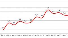 НБКИ: доля автокредитов с просрочкой в феврале возросла до 7,1%
