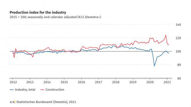Destatis: промпроизводство в Германии в феврале снизилось на 6,4% по сравнению с февралем-2020