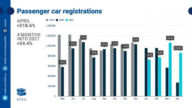 Продажи новых автомобилей в ЕС в январе-апреле выросли на 24,4%