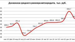 Средний размер автокредита в России в январе вырос на 13%