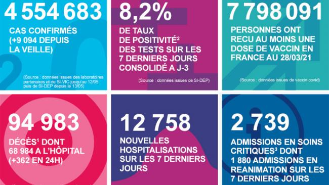 Во Франции больными с COVID-19 занято почти 90% коек в реанимациях