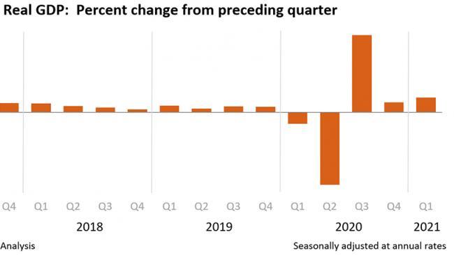 ВВП США в 1-м квартале вырос на 6,4%