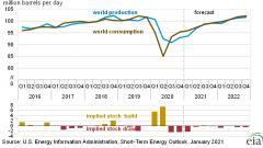 EIA: средняя цена нефти Brent в 2021 году составит $52,7 за баррель