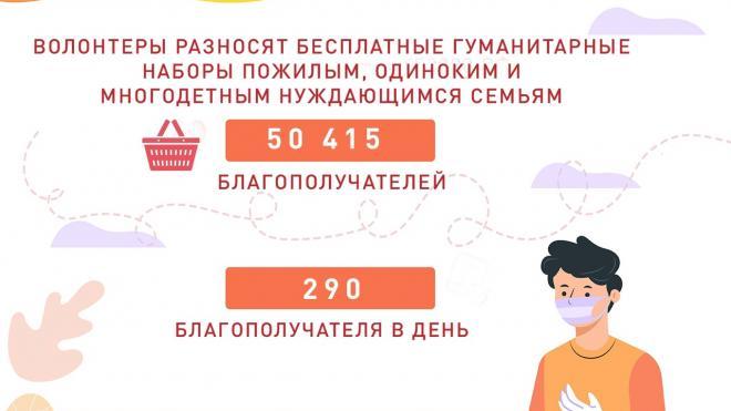 Нуждающимся петербуржцам раздали более 50 тысяч продуктовых наборов