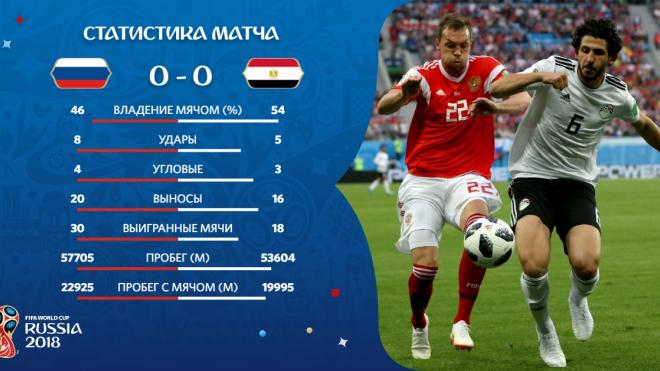 Первый тайм матча Россия-Египет закончился боевой ничьей
