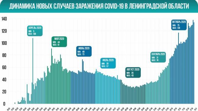 В Ленобласти за сутки коронавирусом заболело 134 человека