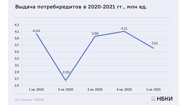НБКИ: банки РФ в январе-марте почти на 11% снизили выдачу потребкредитов