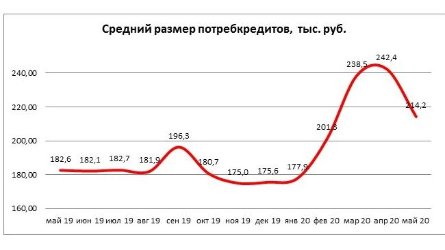 Средний размер потребкредита в РФ в мае cнизился на 11,6%