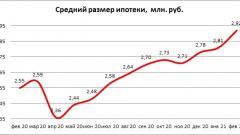 Средний размер ипотечных кредитов в России в феврале вплотную приблизился к 3 млн руб