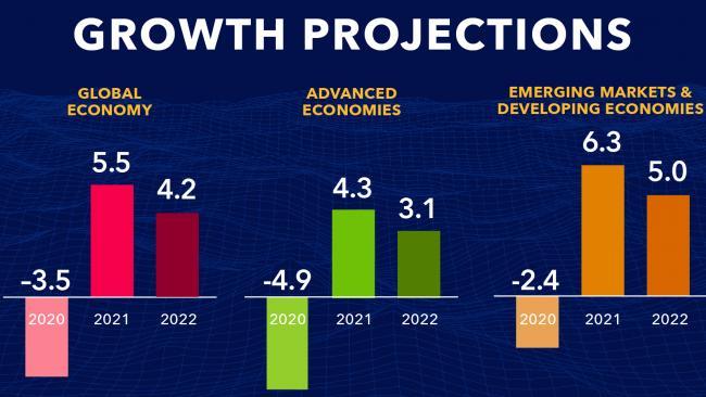 МВФ: ВВП США из-за ковида снизился в 2020 г. на 3,4%, еврозоны – на 7,2%