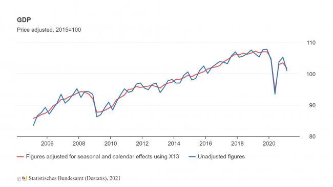 ВВП Германии в 1-м квартале снизился на 1,7%