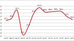 Банки РФ в январе увеличили выдачу автокредитов на 5%