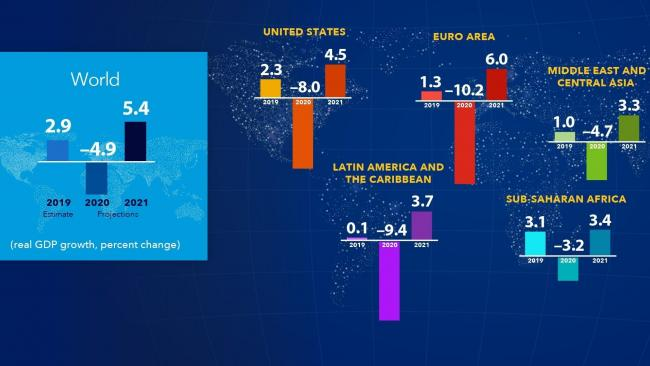 МВФ ухудшило прогноз падения экономики РФ в 2020 году