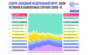 За два месяца весны количество заражений коронавирусом в СЗФО выросло на 29 тысяч